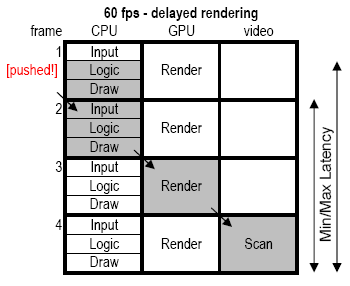 Realtimecollisiondetection Net The Blog Input Latency